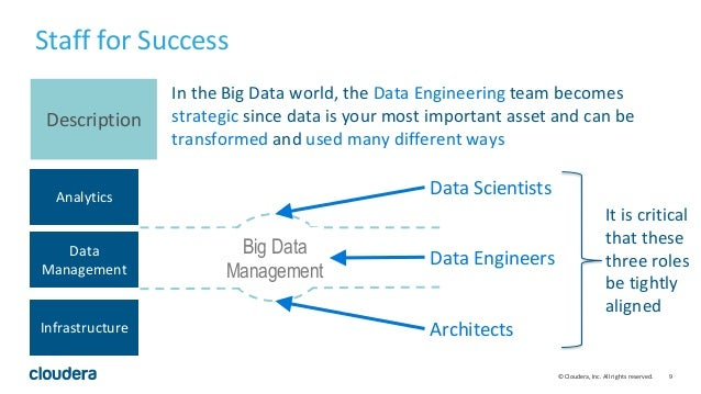 9© Cloudera, Inc. All rights reserved. Analytics Data Management Infrastructure In the Big Data world, the Data Engineerin...