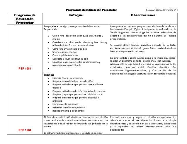 Programas de Educación Preescolar                                             Almazan Waldo Brenda S. 2° IIPrograma de    ...
