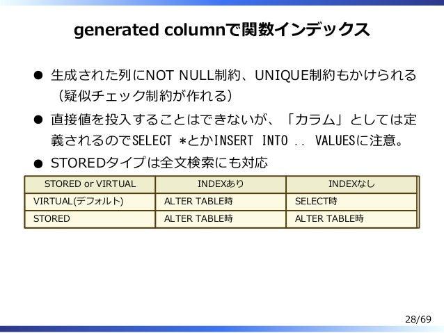 generated columnで関数インデックス ⽣成された列にNOT NULL制約、UNIQUE制約もかけられる (疑似チェック制約が作れる) 直接値を投⼊することはできないが、「カラム」としては定 義されるのでSELECT *とかINSE...