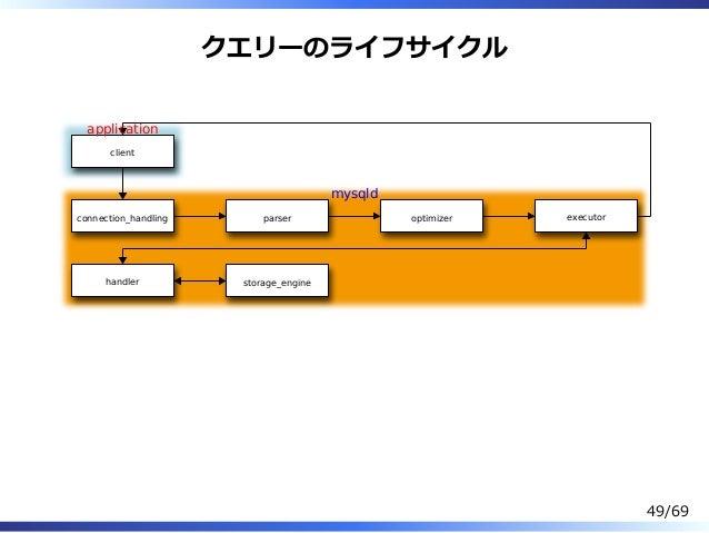 クエリーのライフサイクル client connection_handling parser optimizer executor handler storage_engine application mysqld 49/69