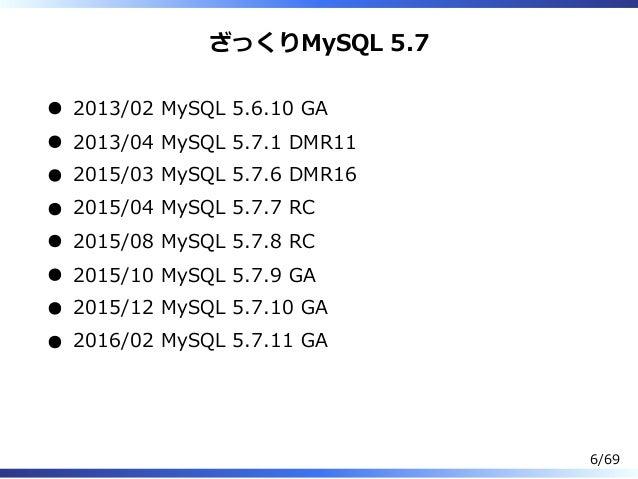 ざっくりMySQL 5.7 2013/02 MySQL 5.6.10 GA 2013/04 MySQL 5.7.1 DMR11 2015/03 MySQL 5.7.6 DMR16 2015/04 MySQL 5.7.7 RC 2015/08 M...