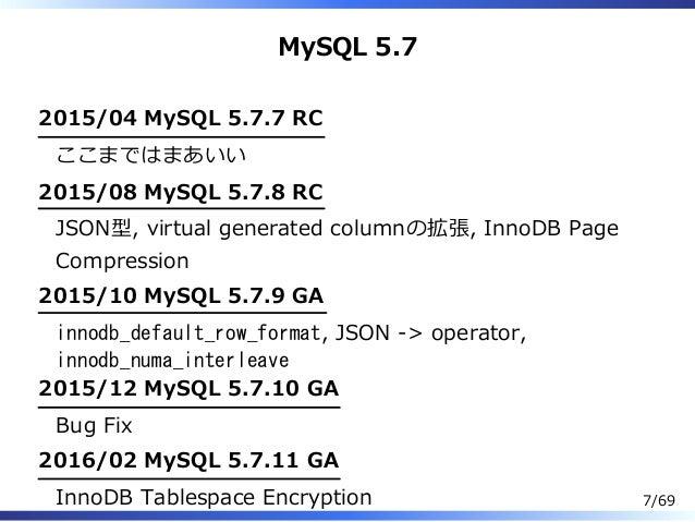 MySQL 5.7 2015/04 MySQL 5.7.7 RC ここまではまあいい 2015/08 MySQL 5.7.8 RC JSON型, virtual generated columnの拡張, InnoDB Page Compress...