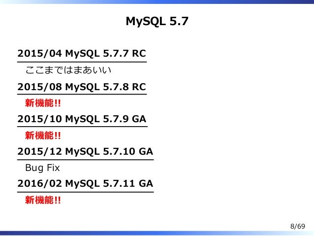 MySQL 5.7 2015/04 MySQL 5.7.7 RC ここまではまあいい 2015/08 MySQL 5.7.8 RC 新機能!! 2015/10 MySQL 5.7.9 GA 新機能!! 2015/12 MySQL 5.7.10 ...