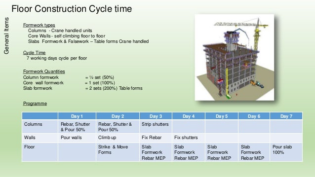 Project Execution Plan for High Rise Building