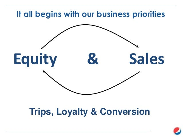 It all begins with our business priorities  Equity  &  Sales  Trips, Loyalty & Conversion