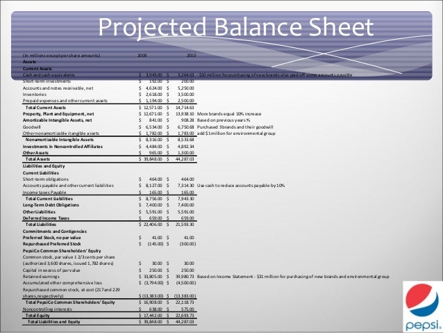 pepsi balanced scorecard View test prep - balanced scorecard study - samsung from mba bus501 at yeditepe Üniversitesi balanced scorecard: samsung samsung is the technology-based organization that will be the subject for my.