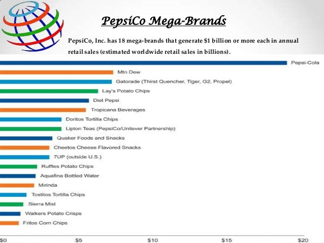 pepsi co annual report analysis Pepsico revenue, growth & competitor profile  use a swot analysis to compare pepsico against other companies  pepsico's annual report & profile shows critical .