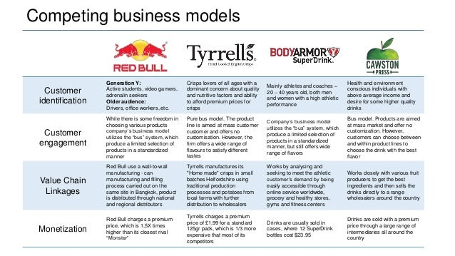 red bull value chain