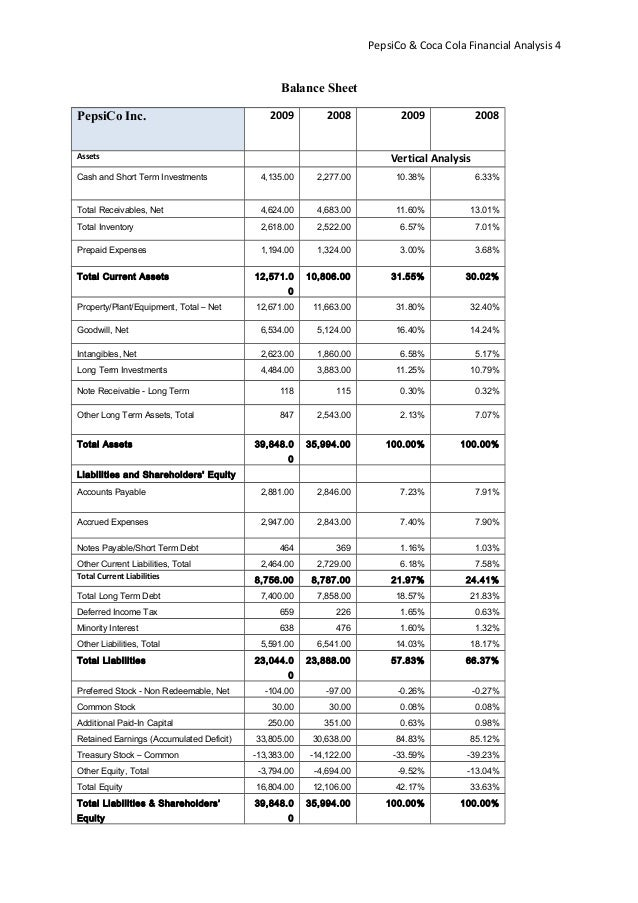 Pepsi  Coca Cola Financial Analysis