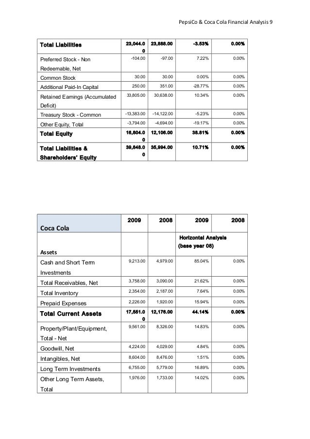 Financial Analysis (CocaCola Vs Pepsi)