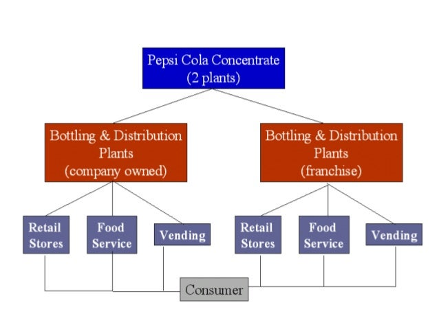 capital structure analysis pepsico Read pepsico ghanghun joint venture: capital expenditure analysis free essay and over 88,000 other research documents pepsico ghanghun joint venture: capital expenditure analysis.