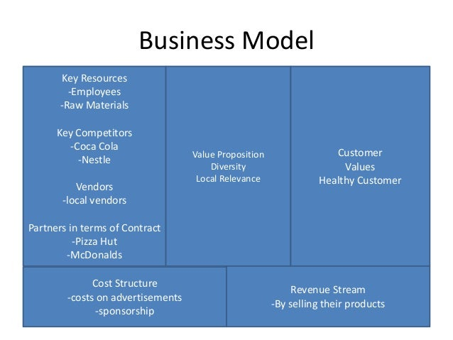 business model of pepsi For those who need a little help getting started, jean scheid provides a free downloadable business model template in ms word format the model is an integral part of.