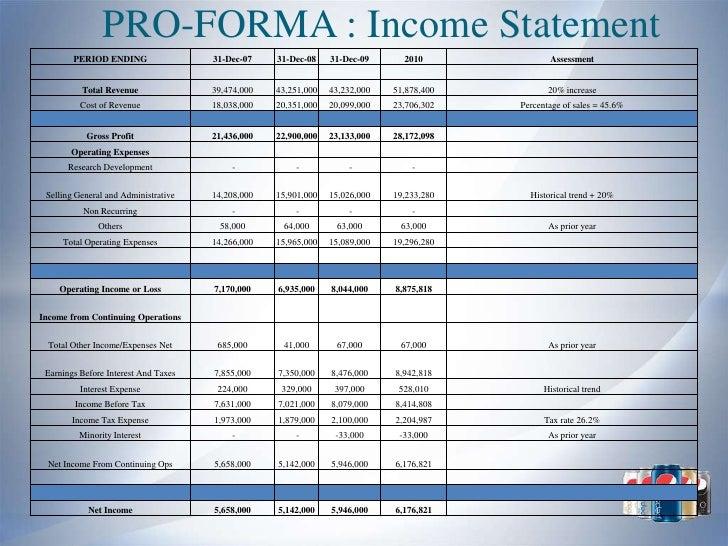 Employee stock options on balance sheet
