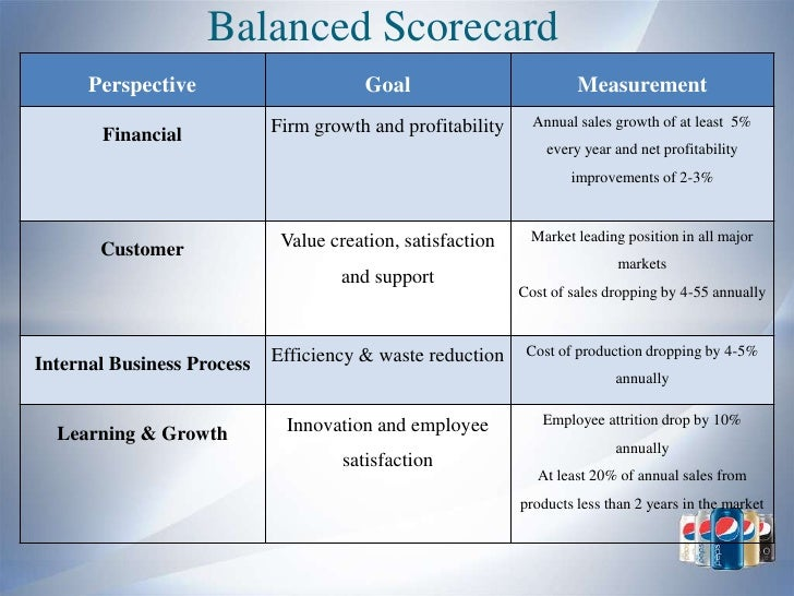 pepsico balance scorecard Working hand in hand: balanced scorecard and enterprise risk management  ag ement accountant at pillsbury and pepsico associate  the balanced scorecard's focus on measuring progress toward.
