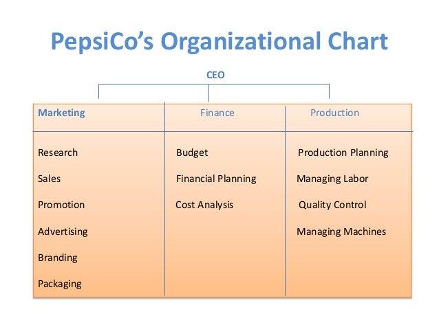 pepsi co managerial methods essay Free sample strategic management: unilever and pepsi cola  unilever and pepsi cola  pepsico applies both external and internal recruitment methods.