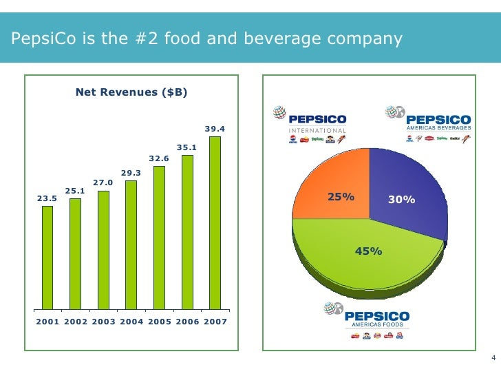 introduction of pepsico View notes - hrm, pepsico from finance bsc 18 at university college dublin i introduction of the company the organization that i choose for this report is pepsico pepsico, inc is one of the.