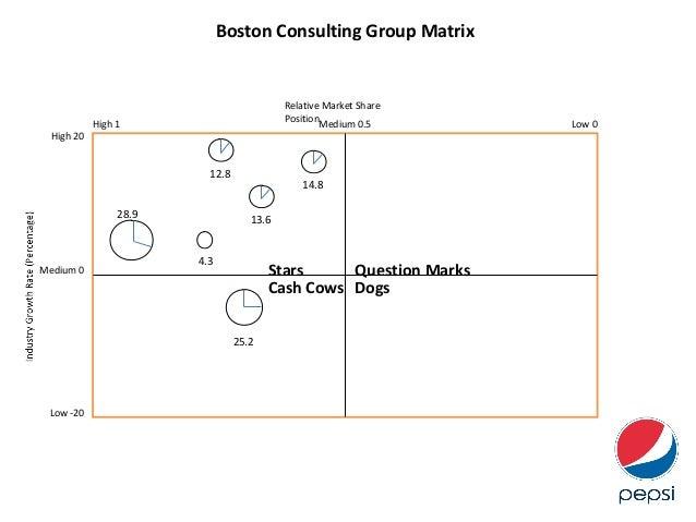 the growth share matrix of pepsi