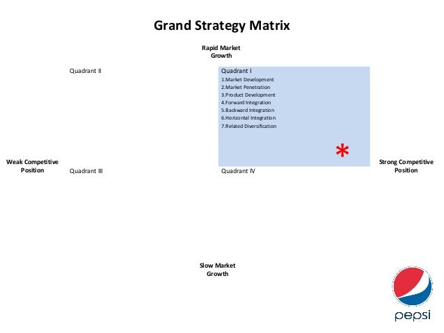 bcg matrix of pepsi Strategic management view on pepsi co company • group   strategy bcg growth share matrix ge business screen matrix.