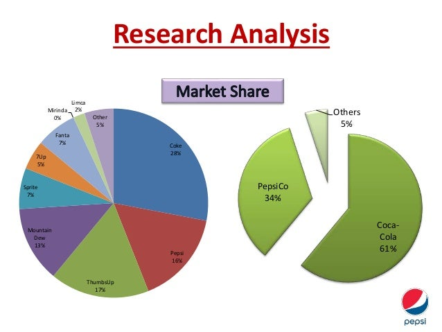 pepsicos consumer market analysis Global consumer markets service provides uniform analysis across 100+ countries for 36 categories of consumer spending and prices.