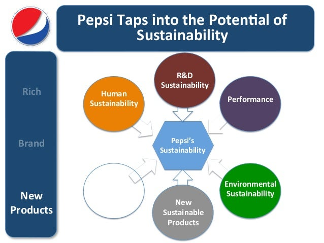 pepsi internal environment Pepsico canada has been chosen as one of: canada's top 100 employers, the  career directory, canada's top employers for young people,.