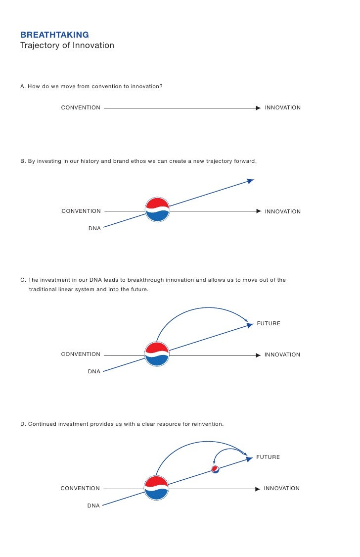 Breathtaking Pepsi Slide 3