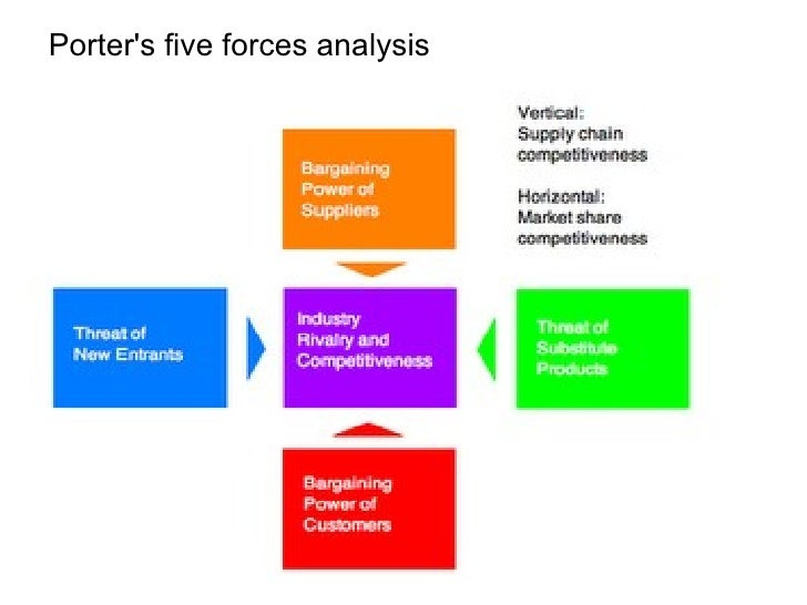 pepsico 5 forces Porter's five forces framework is a tool for analyzing competition for example, tap water is a substitute for coke, but pepsi is a product that uses the same.