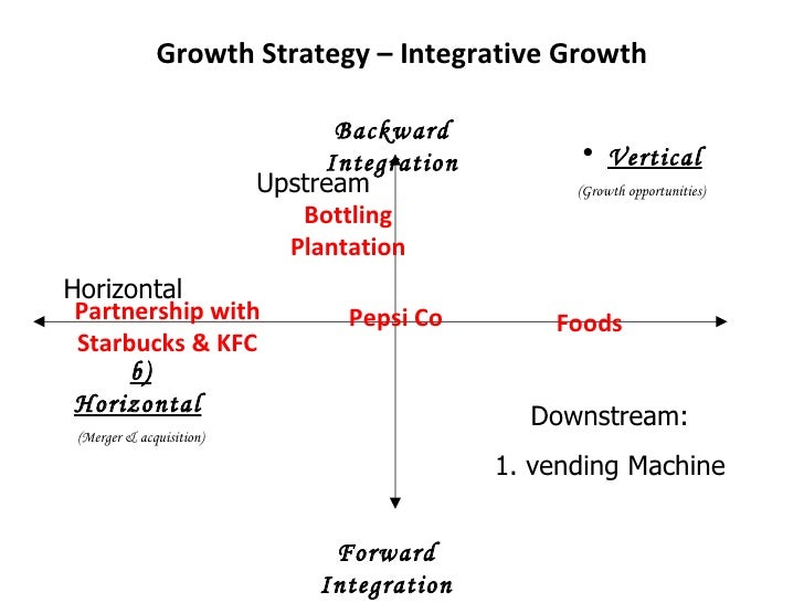 pepsi co horizontal integration Strategy formulation of pepsico incorporated  forward vertical integration- this type of strategy can be a good  horizontal growth- this strategy involves.