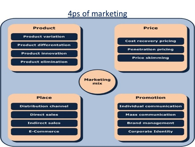 pepsi 4ps marketing Pepsico's marketing mix or 4ps (product, place, promotion, and price) are shown in this case study and analysis on marketing plan approaches and objectives.
