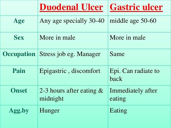 peptic ulcer, Human Body