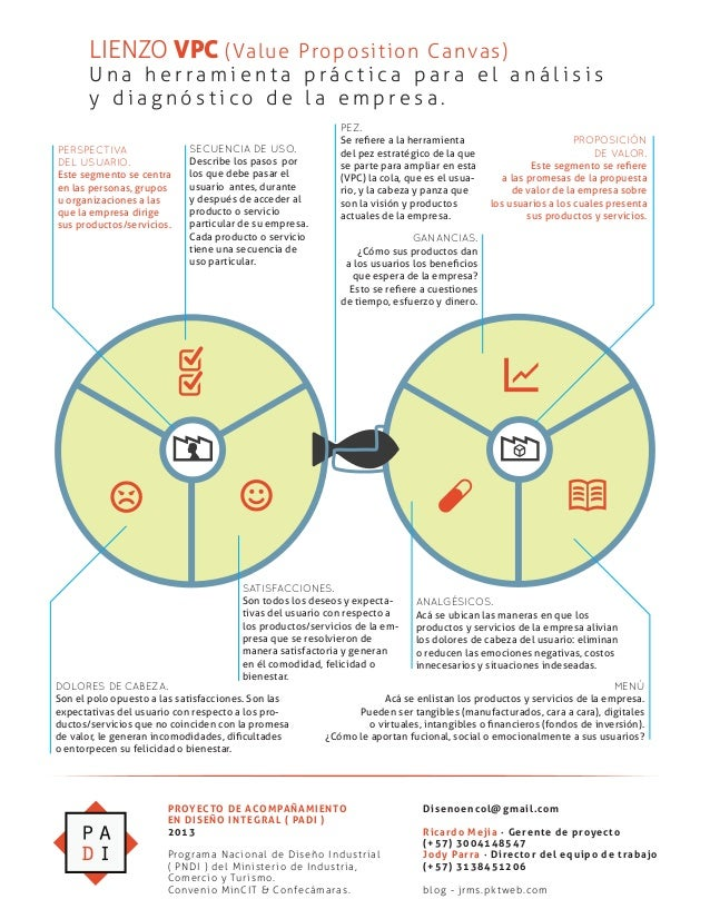 LIENZO VPC (Value Proposition Canvas) U n a h e r r a m i e n t a p r á c t i c a p a r a e l a n á l i s i s y d i a g n ...