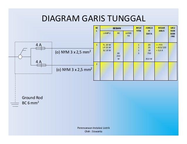 Diagram garis tunggal adalah search for wiring diagrams perancangan instalasi listrik read only compatibility mode rh slideshare net diagram lingkaran bentuk diagram batang ccuart Image collections