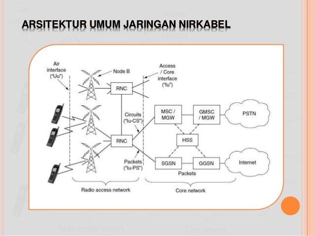 Perencanaan jaringan nirkabel arsitektur umum jaringan nirkabel ccuart Choice Image
