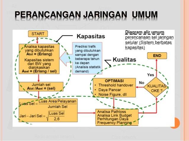 Perencanaan jaringan nirkabel perancangan jaringan umum ccuart Choice Image