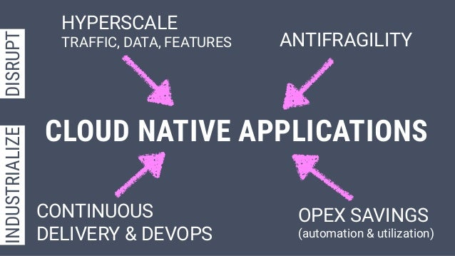 CONTINUOUS DELIVERY & DEVOPS ANTIFRAGILITY HYPERSCALE  TRAFFIC, DATA, FEATURES OPEX SAVINGS (automation & utilization) ...