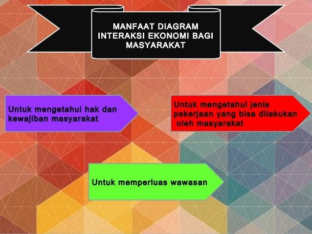 Peran konsumen dan produsen pemerintah kepada masyarakat 13 manfaat diagram interaksi ekonomi bagi ccuart Image collections