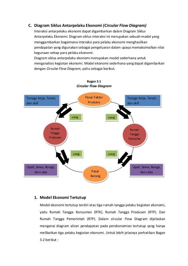 Peran pelaku kegiatan ekonomi 4 c diagram siklus antarpelaku ekonomi ccuart Gallery