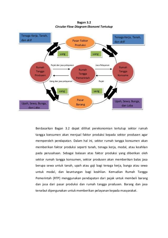 Peran pelaku kegiatan ekonomi bagan 32 circular flow diagram ekonomi ccuart Images
