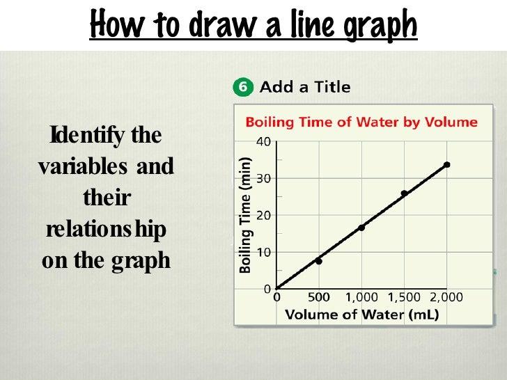 Line graphs, slope, and interpreting line graphs