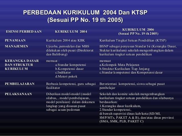 PERBEDAAN KURIKULUM 2004 Dan KTSP             (Sesuai PP No. 19 th 2005)                                                  ...