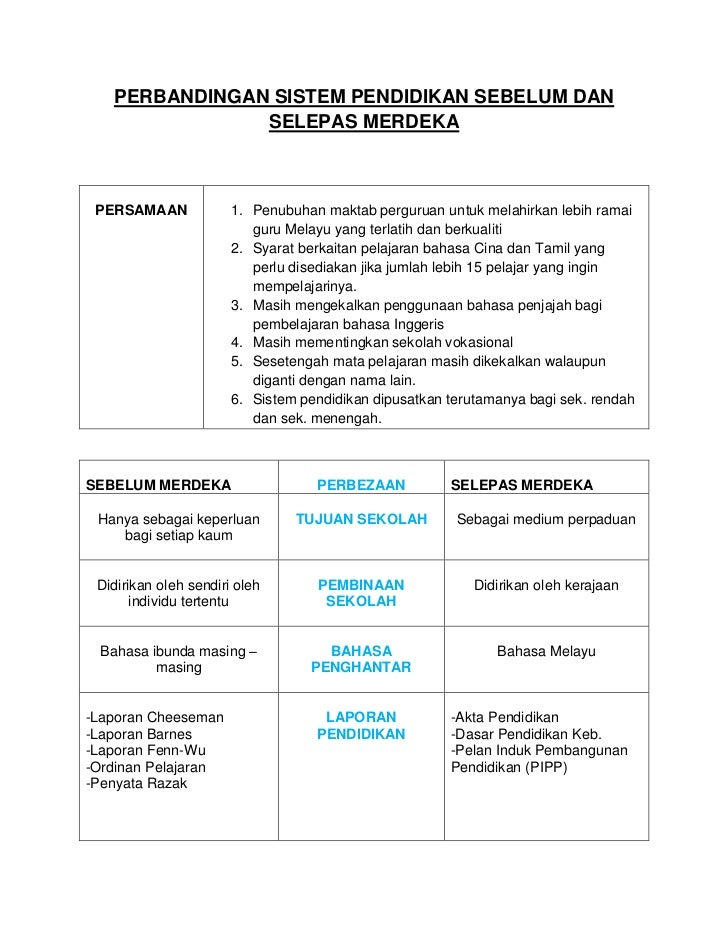 Sejarah Pendidikan Di Malaysia