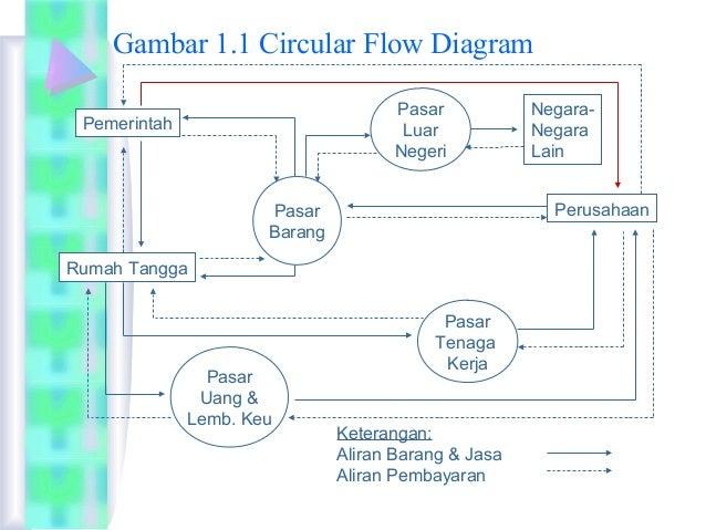 Perbedaan makro dan mikro ekonomi gambar 11 circular flow diagram ccuart Gallery