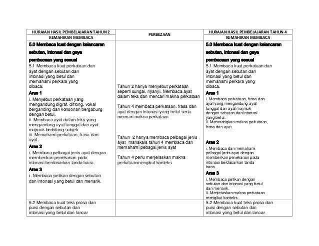 Perbezaan Huraian Hasil Pembelajaran Tahun 2 Dan 4