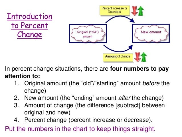Percent Change Day 1: Definition of percent change