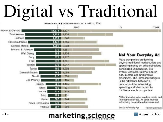 Digital vs Traditional Budget Allocation Augustine Fou- 1 -