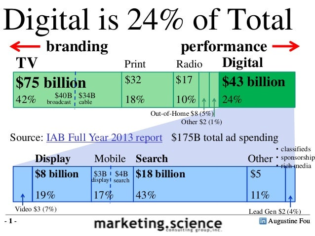 Augustine Fou- 1 - TV is $69B Digital is $48B Digital is 24% of Total TV DigitalPrint Radio Out-of-Home $8 (5%) Other $2 (...