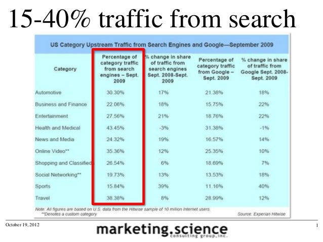 15-40% traffic from searchOctober 19, 2012             1