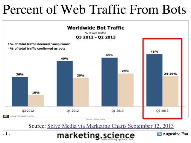 Augustine Fou- 1 - Percent of Web Traffic From Bots Augustine Fou- 1 - Source: Solve Media via Marketing Charts September ...