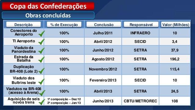 Copa das Confederações         Obras concluídas    Descrição          % de Execução            Conclusão        Responsáve...