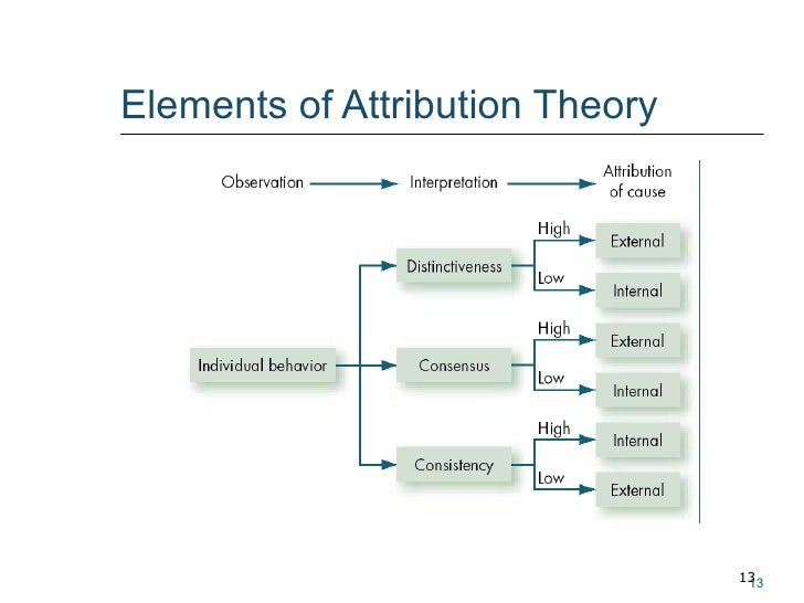 perception and attribution Fundamental attribution error: the tendency to explain others' actions in terms of dispositional (internal) rather than situational (external) causes actor-observer effect: the tendency to attribute our own behavior to situational causes but that of others to internal ones.