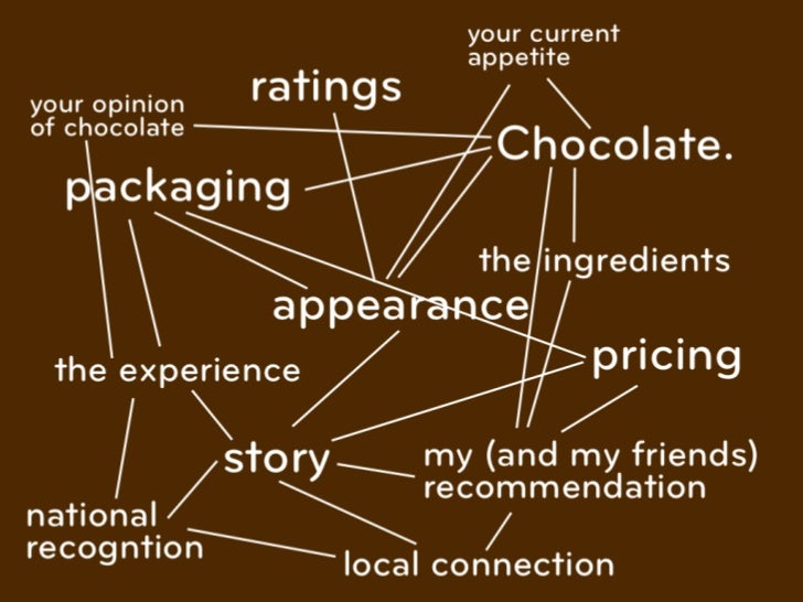 your current                              appetiteyour opinion    ratingsof chocolate                                Choco...